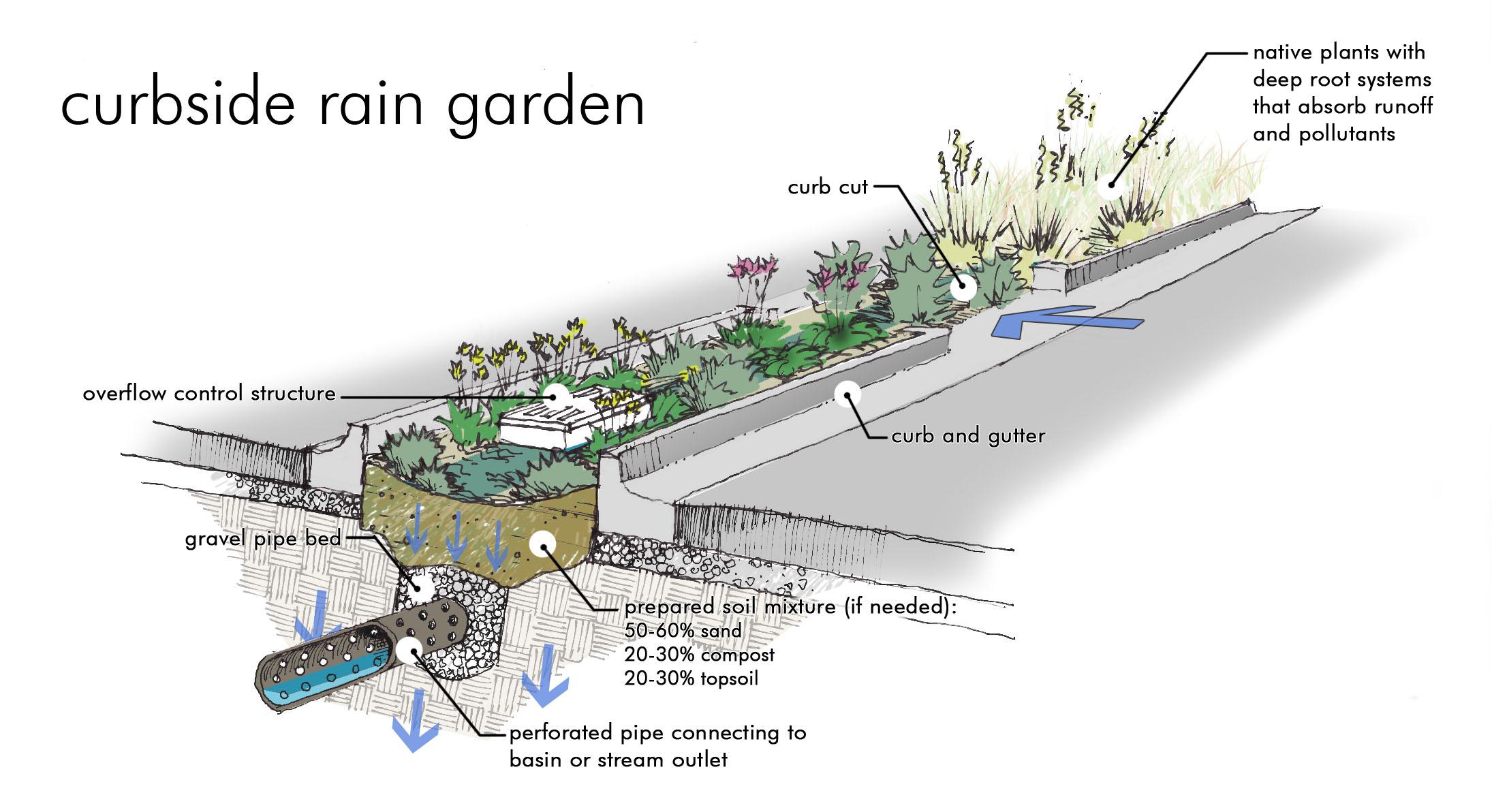 water ideas bioswale section Inspiration Utopian Net